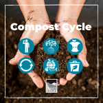 Before you create your very own compost pile, learn about the different steps in the composting cycle with this activity!